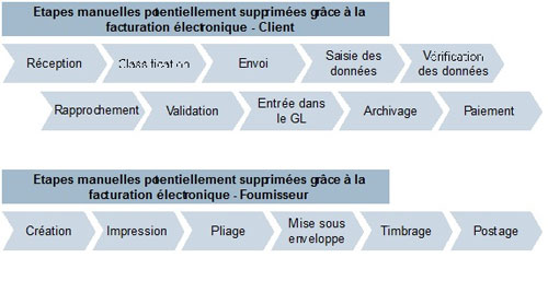 rel-ebilling-ill1 E BILLING / Adil Lahlou, DG France de REL nous explique en 5 points les vertus de la facturation électronique sur l'optimisation financière