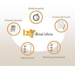 izyboutchou-ill1 Mobysolve.4U lance Izybout'chou, une plate-forme collaborative à destination des parents et des assistantes maternelles.